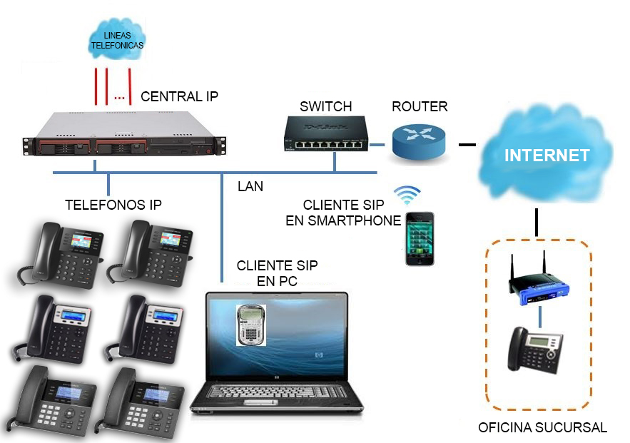 conexion telefonica IP